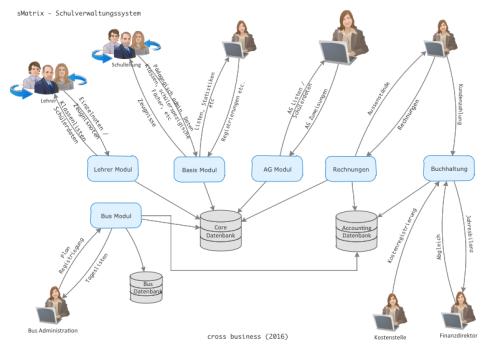 sMatrix - Benutzerintegration